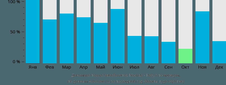 Динамика поиска авиабилетов из Москвы в Кабул по месяцам
