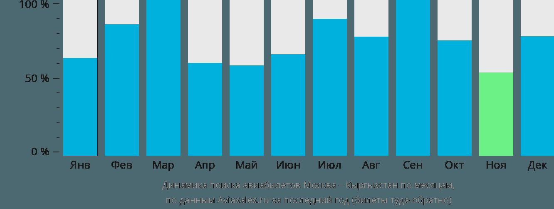 Динамика поиска авиабилетов из Москвы в Кыргызстан по месяцам