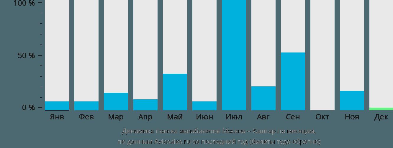 Динамика поиска авиабилетов из Москвы в Кашгар по месяцам