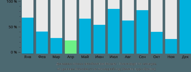 Динамика поиска авиабилетов из Москвы в Клагенфурт по месяцам