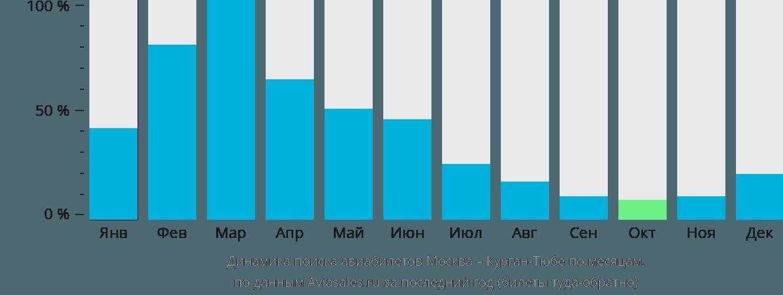 Динамика поиска авиабилетов из Москвы в Курган-Тюбе по месяцам