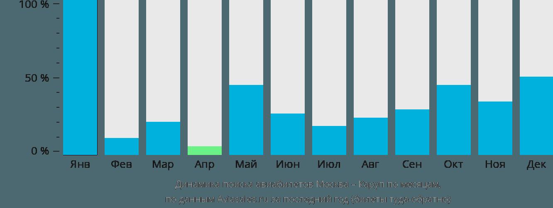 Динамика поиска авиабилетов из Москвы в Каруп по месяцам