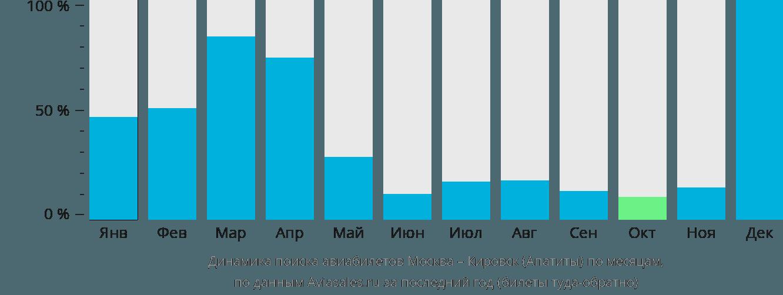 Динамика поиска авиабилетов из Москвы в Кировск по месяцам