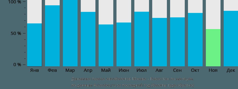 Динамика поиска авиабилетов из Москвы в Казахстан по месяцам