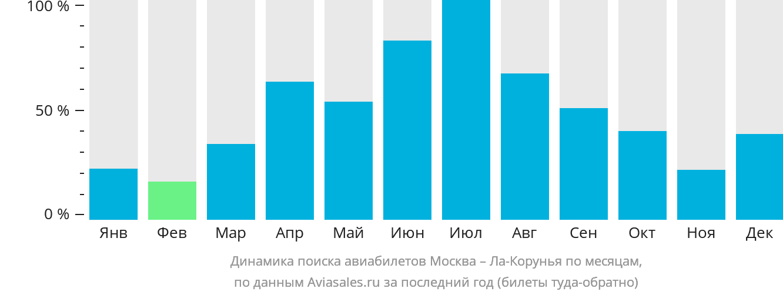 Динамика поиска авиабилетов из Москвы в Ла-Корунью по месяцам