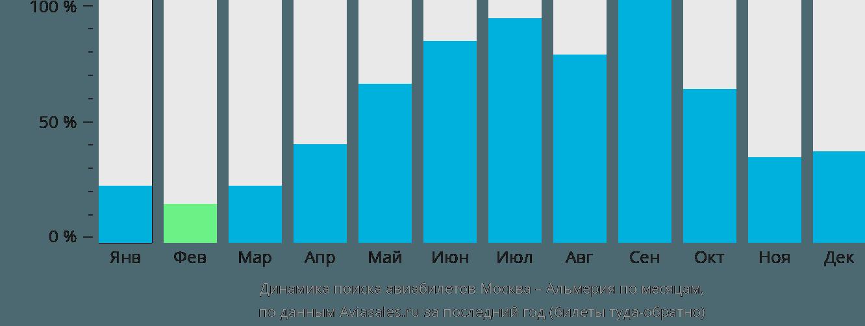Динамика поиска авиабилетов из Москвы в Альмерию по месяцам