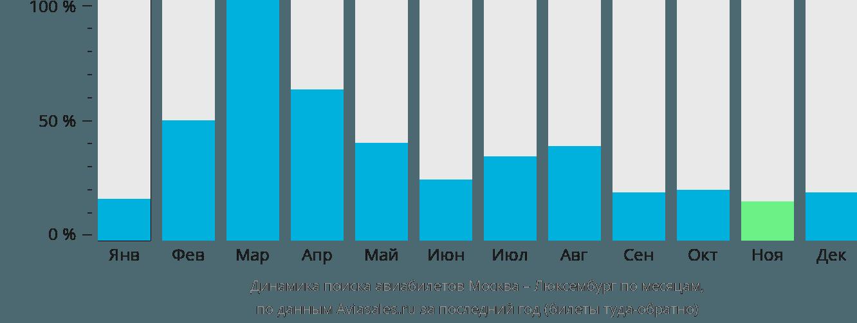 Динамика поиска авиабилетов из Москвы в Люксембург по месяцам