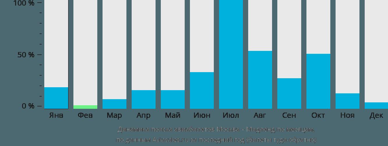 Динамика поиска авиабилетов из Москвы в Мидленд по месяцам