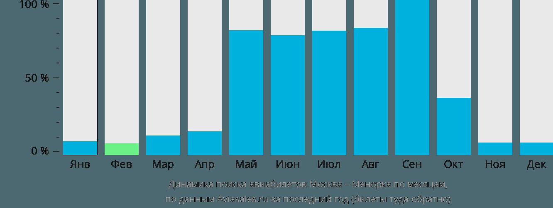 Динамика поиска авиабилетов из Москвы на Менорку по месяцам