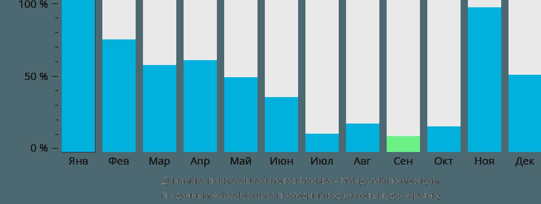 Динамика поиска авиабилетов из Москвы в Мандалай по месяцам