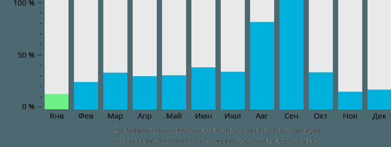 Динамика поиска авиабилетов из Москвы в Черногорию по месяцам