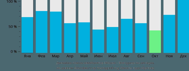 Динамика поиска авиабилетов из Москвы в Могадишо по месяцам