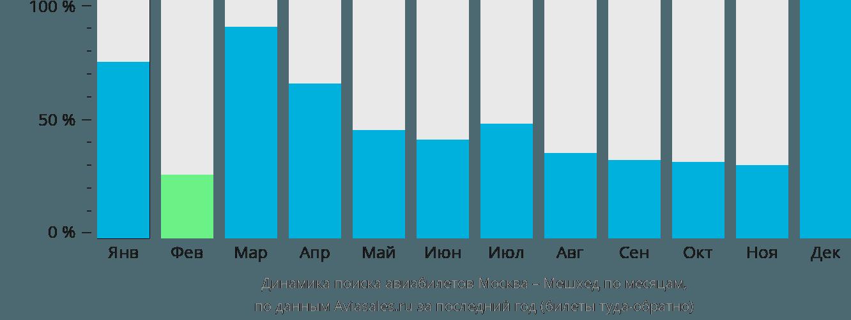 Динамика поиска авиабилетов из Москвы в Мешхед по месяцам
