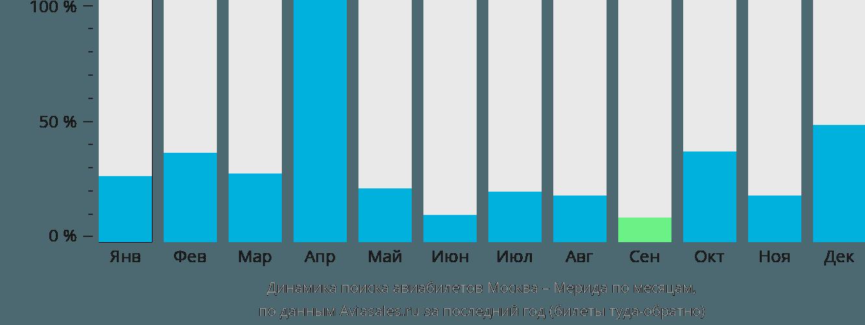 Динамика поиска авиабилетов из Москвы в Мериду по месяцам