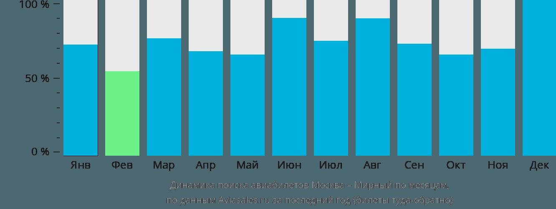 Динамика поиска авиабилетов из Москвы в Мирный по месяцам