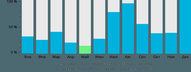 Динамика поиска авиабилетов из Москвы в Мали по месяцам