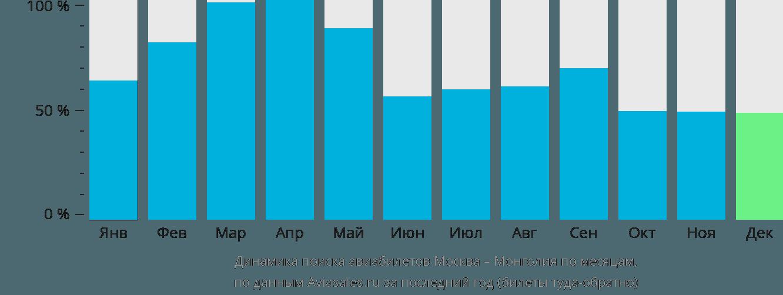 Динамика поиска авиабилетов из Москвы в Монголию по месяцам