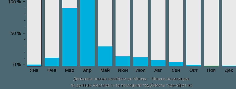 Динамика поиска авиабилетов из Москвы в Москву по месяцам