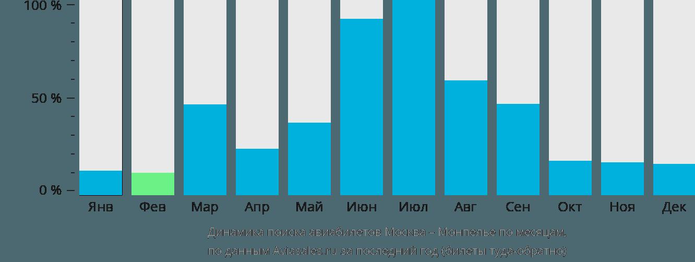 Динамика поиска авиабилетов из Москвы в Монпелье по месяцам