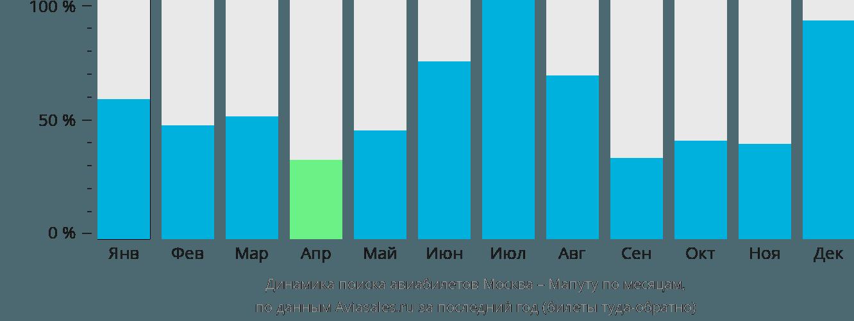 Динамика поиска авиабилетов из Москвы в Мапуту по месяцам