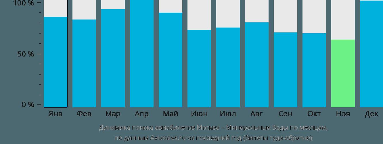 Динамика поиска авиабилетов из Москвы в Минеральные Воды по месяцам
