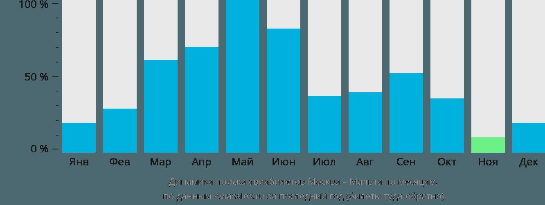 Динамика поиска авиабилетов из Москвы на Мальту по месяцам
