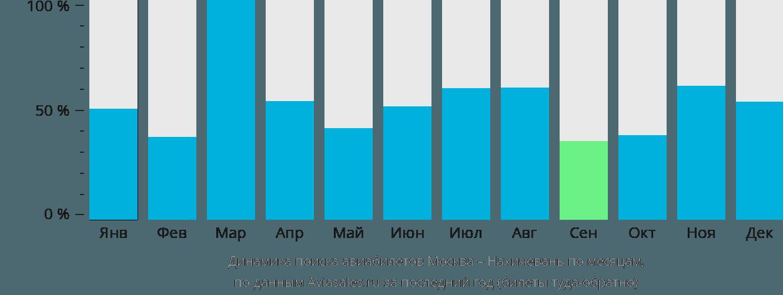 Динамика поиска авиабилетов из Москвы в Нахичевань по месяцам