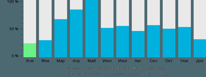 Динамика поиска авиабилетов из Москвы в Нагою по месяцам