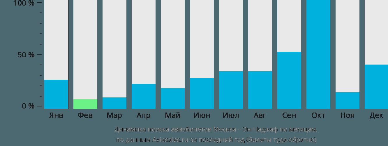 Динамика поиска авиабилетов из Москвы в Эн-Наджаф по месяцам