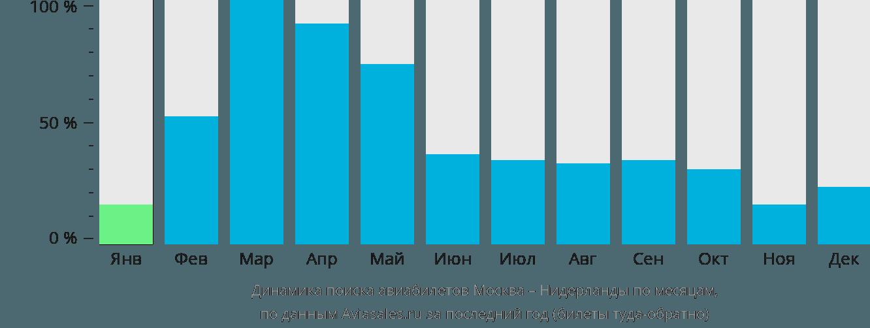 Динамика поиска авиабилетов из Москвы в Нидерланды по месяцам