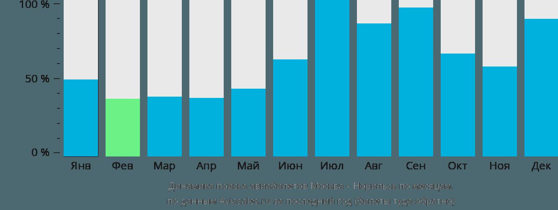 Динамика поиска авиабилетов из Москвы в Норильск по месяцам
