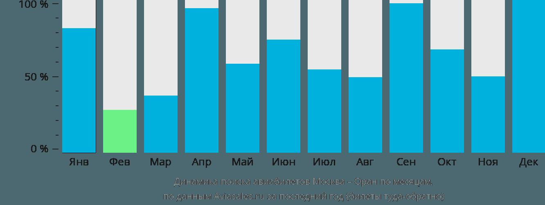 Динамика поиска авиабилетов из Москвы в Оран по месяцам
