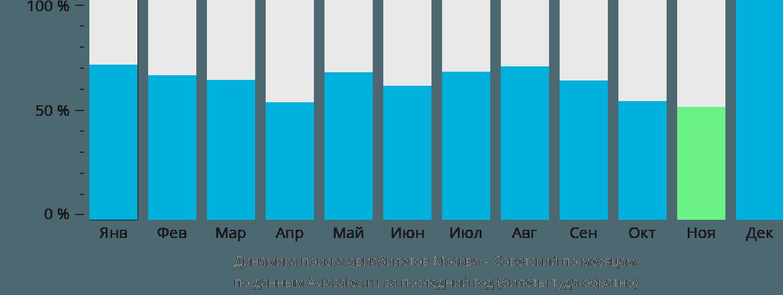 Динамика поиска авиабилетов из Москвы в Советский по месяцам