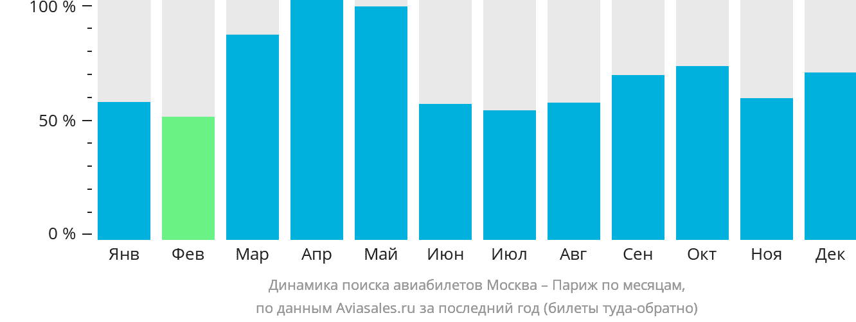 Динамика поиска авиабилетов из Москвы в Париж по месяцам