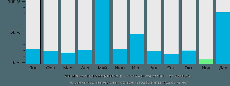 Динамика поиска авиабилетов из Москвы в Уэст-Палм-Бич по месяцам
