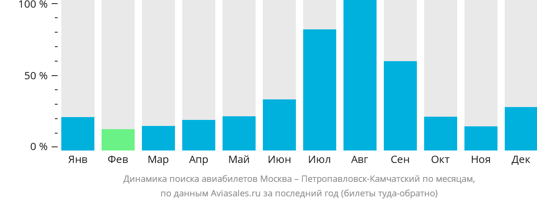 Динамика поиска авиабилетов из Москвы в Петропавловск-Камчатский по месяцам