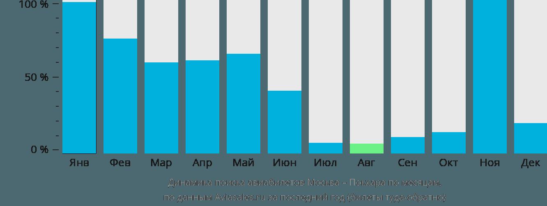 Динамика поиска авиабилетов из Москвы в Покхару по месяцам