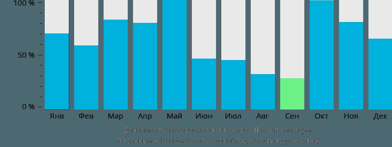 Динамика поиска авиабилетов из Москвы в Псков по месяцам