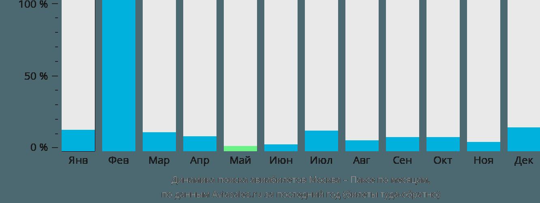 Динамика поиска авиабилетов из Москвы в Паксе по месяцам