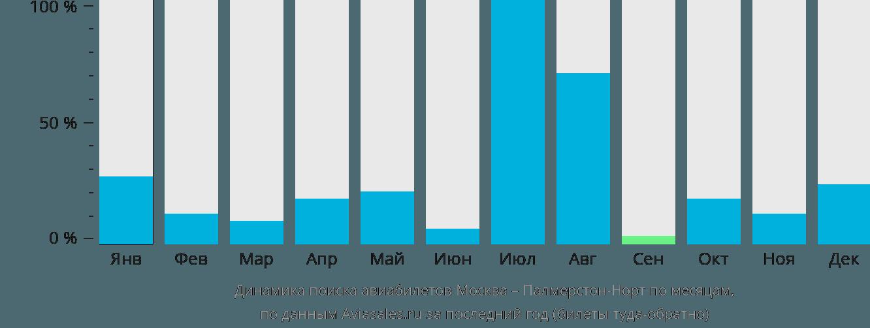 Динамика поиска авиабилетов из Москвы в Палмерстон-Норт по месяцам