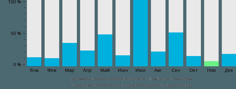 Динамика поиска авиабилетов из Москвы в Памплону по месяцам