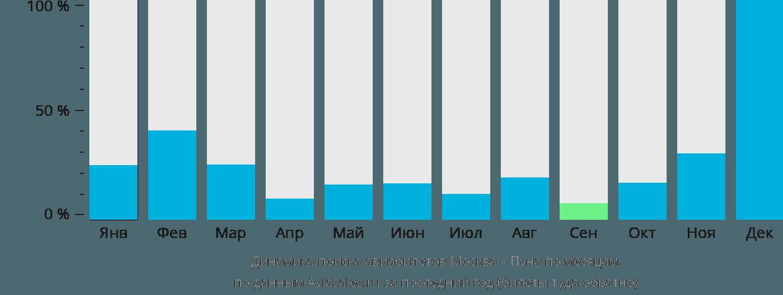 Динамика поиска авиабилетов из Москвы в Пуну по месяцам