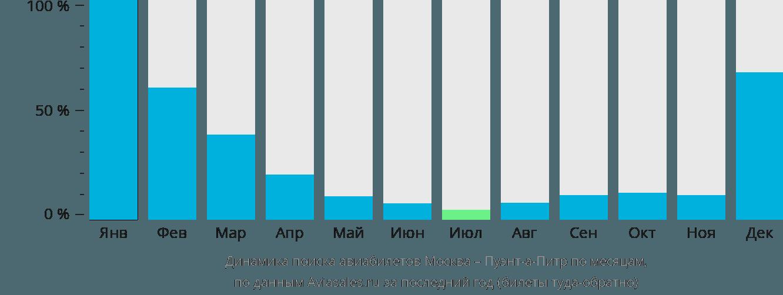 Динамика поиска авиабилетов из Москвы в Пуэнт-а-Питр по месяцам
