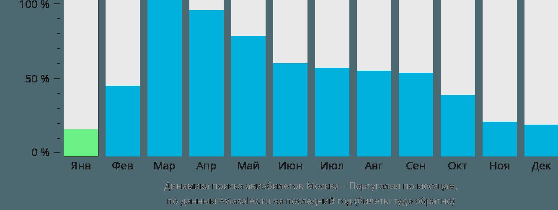 Динамика поиска авиабилетов из Москвы в Португалию по месяцам