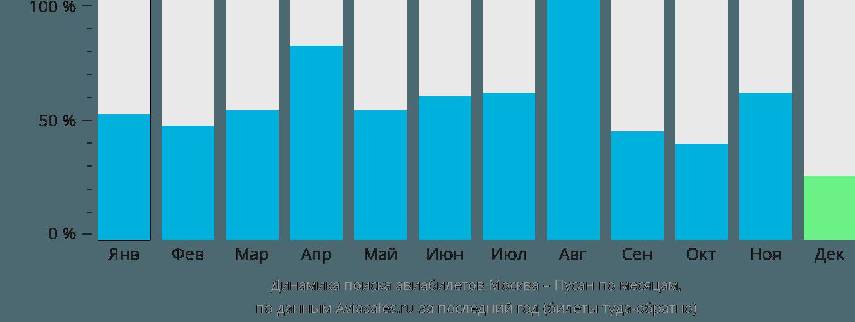 Динамика поиска авиабилетов из Москвы в Пусана по месяцам