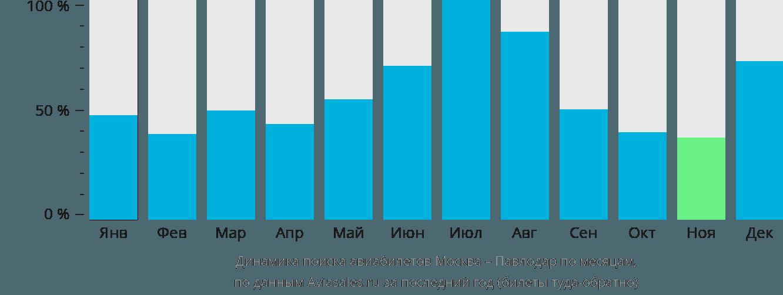Динамика поиска авиабилетов из Москвы в Павлодар по месяцам