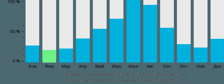 Динамика поиска авиабилетов из Москвы в Горно-Алтайск по месяцам