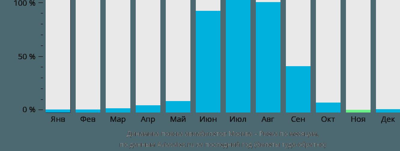 Динамика поиска авиабилетов из Москвы в Риеку по месяцам