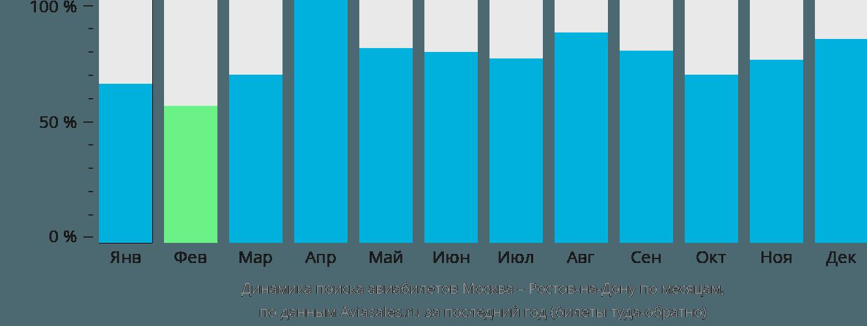 Динамика поиска авиабилетов из Москвы в Ростов-на-Дону по месяцам