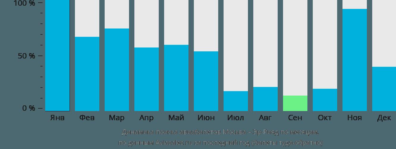 Динамика поиска авиабилетов из Москвы в Эр-Рияд по месяцам